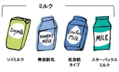 ミルクの種類