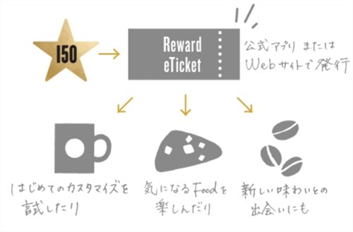 Reward eTicket