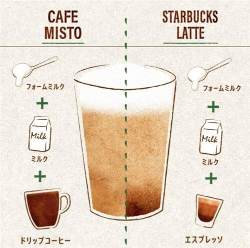 Bonus Star ~ミルクで広がる新しいコーヒーの世界~