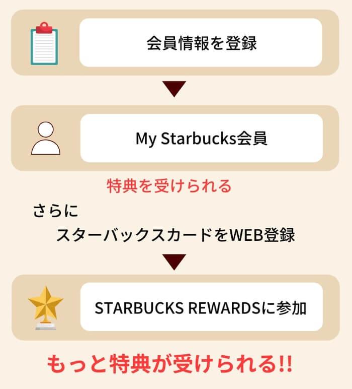 My Starbucks会員とSTARBUCKS REWARDSの違い