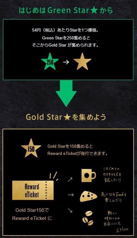 GreenStarとGoldStar