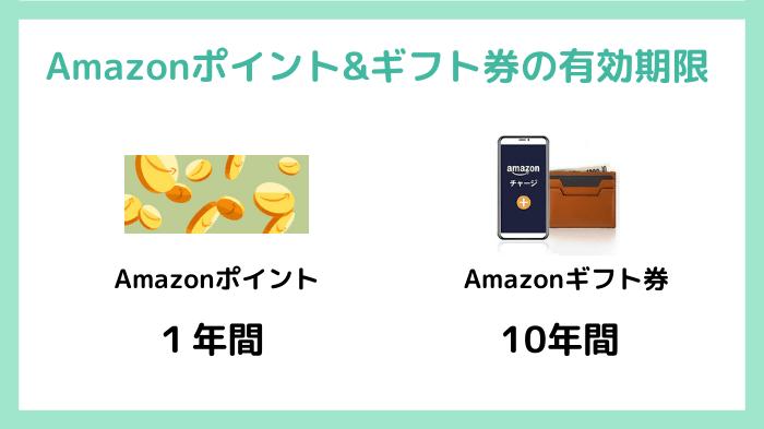 Amazonポイント&ギフト券の有効期限