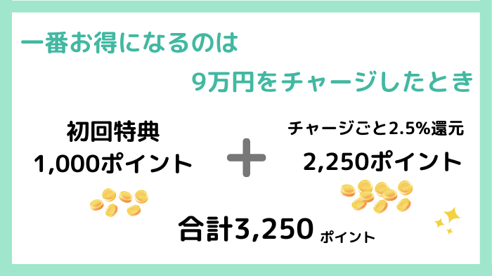 一番お得になるのは9万円チャージしたとき