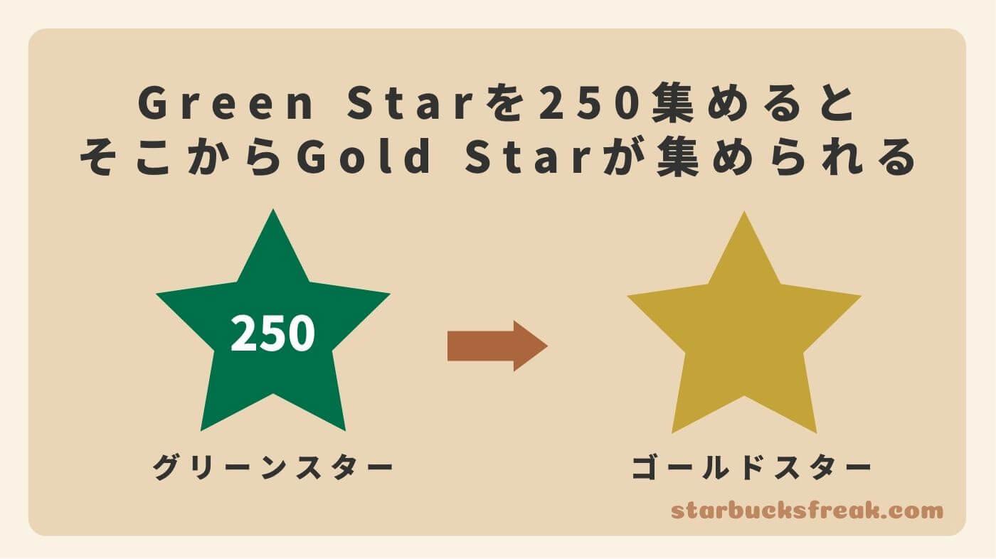 グリーンスターを1年以内に250スター貯めると、ランクアップし、ゴールドスターが貯められるようになる