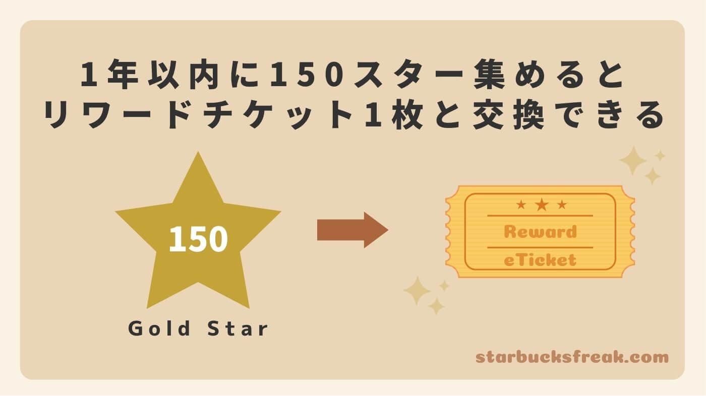 1年以内に150スター貯めると、700円(税抜き)までの商品と交換できるリワードチケット1枚と交換できます