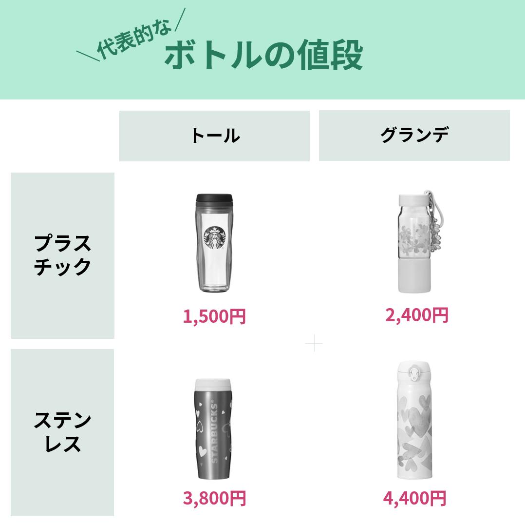 代表的なボトルの値段